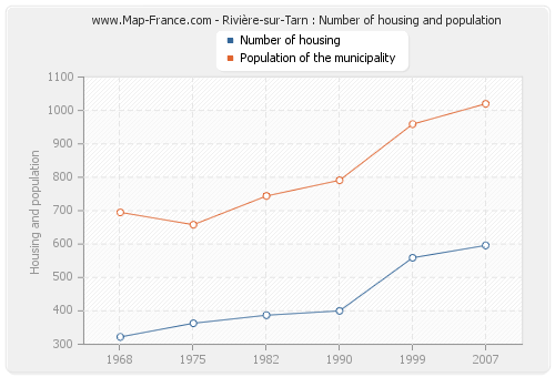 Rivière-sur-Tarn : Number of housing and population