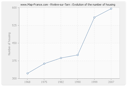 Rivière-sur-Tarn : Evolution of the number of housing