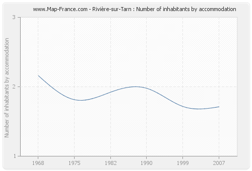 Rivière-sur-Tarn : Number of inhabitants by accommodation