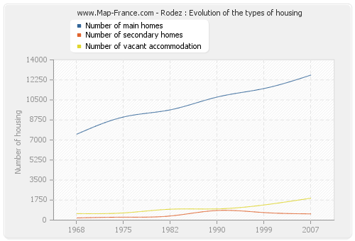 Rodez : Evolution of the types of housing