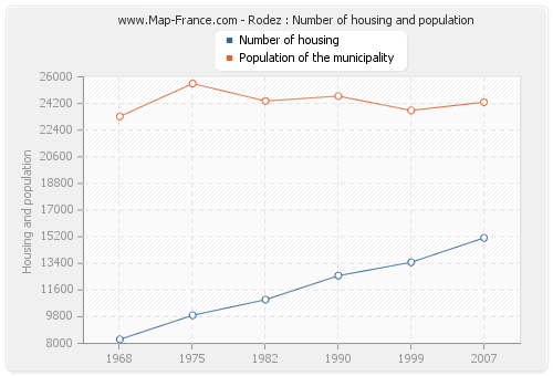 Rodez : Number of housing and population