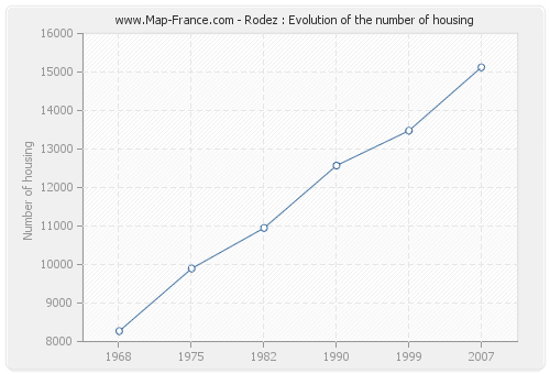 Rodez : Evolution of the number of housing