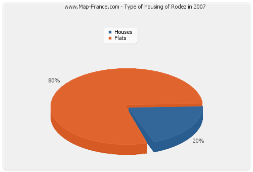 Type of housing of Rodez in 2007