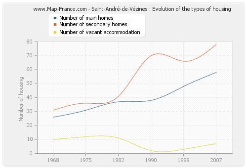 Saint-André-de-Vézines : Evolution of the types of housing