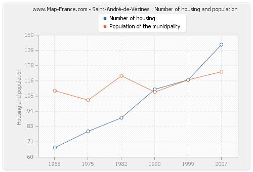 Saint-André-de-Vézines : Number of housing and population