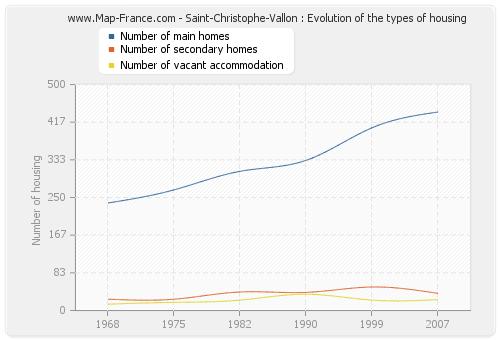 Saint-Christophe-Vallon : Evolution of the types of housing