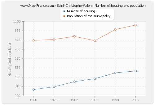 Saint-Christophe-Vallon : Number of housing and population
