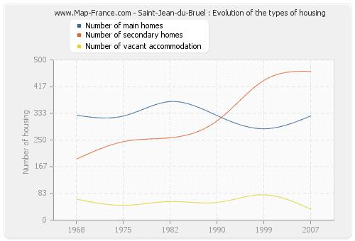 Saint-Jean-du-Bruel : Evolution of the types of housing
