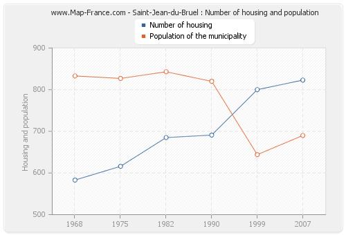 Saint-Jean-du-Bruel : Number of housing and population