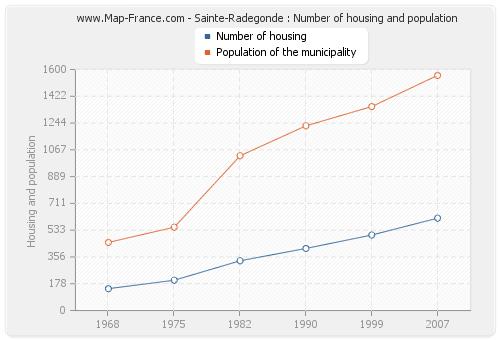 Sainte-Radegonde : Number of housing and population