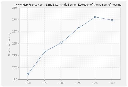 Saint-Saturnin-de-Lenne : Evolution of the number of housing