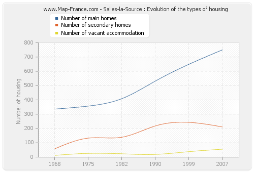Salles-la-Source : Evolution of the types of housing