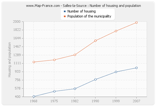 Salles-la-Source : Number of housing and population