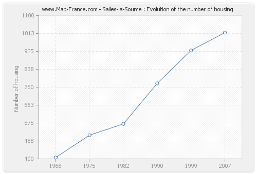 Salles-la-Source : Evolution of the number of housing