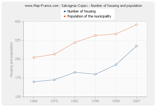 Salvagnac-Cajarc : Number of housing and population