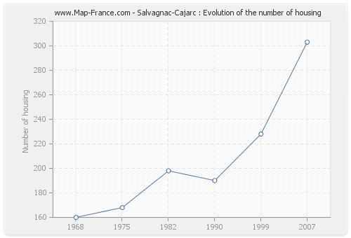 Salvagnac-Cajarc : Evolution of the number of housing