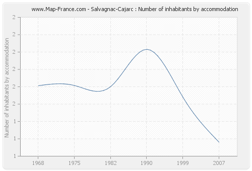 Salvagnac-Cajarc : Number of inhabitants by accommodation