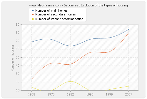 Sauclières : Evolution of the types of housing