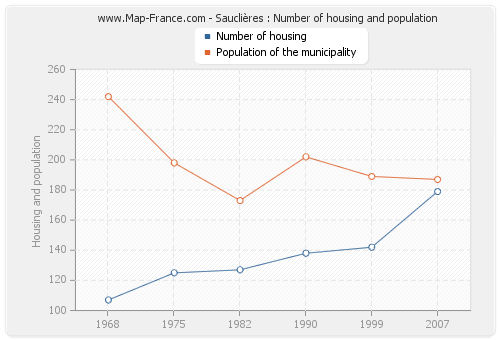 Sauclières : Number of housing and population