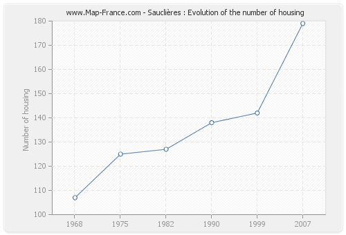 Sauclières : Evolution of the number of housing