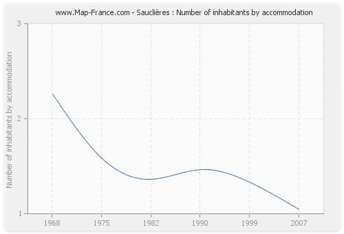 Sauclières : Number of inhabitants by accommodation