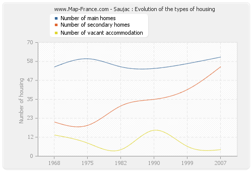 Saujac : Evolution of the types of housing