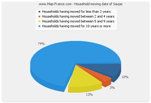 Household moving date of Saujac