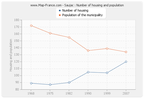 Saujac : Number of housing and population