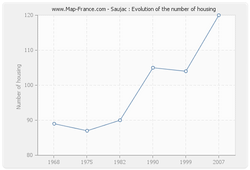 Saujac : Evolution of the number of housing