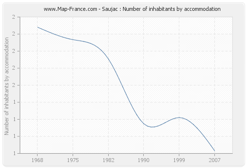 Saujac : Number of inhabitants by accommodation