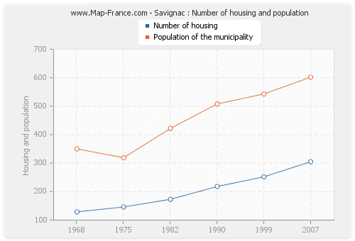 Savignac : Number of housing and population