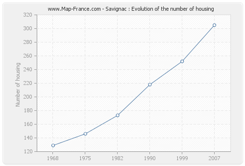 Savignac : Evolution of the number of housing