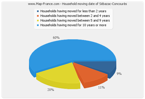 Household moving date of Sébazac-Concourès