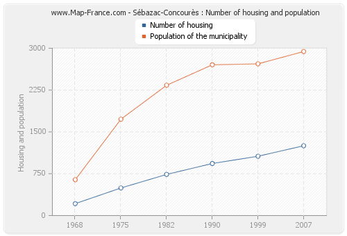 Sébazac-Concourès : Number of housing and population