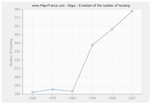 Ségur : Evolution of the number of housing