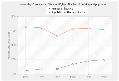 Sévérac-l'Église : Number of housing and population