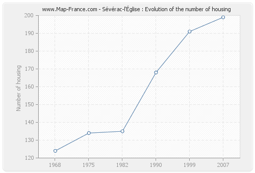 Sévérac-l'Église : Evolution of the number of housing