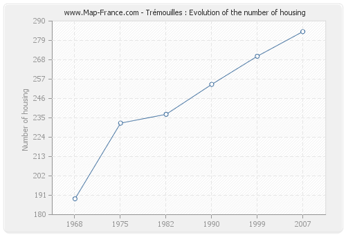 Trémouilles : Evolution of the number of housing