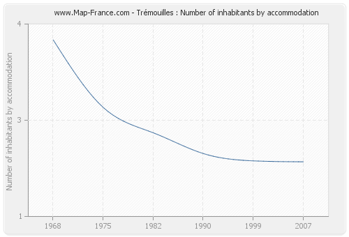 Trémouilles : Number of inhabitants by accommodation