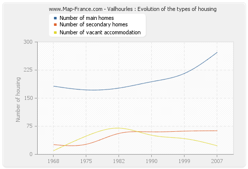 Vailhourles : Evolution of the types of housing