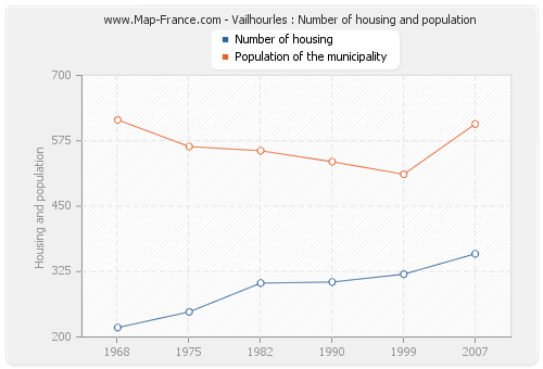 Vailhourles : Number of housing and population