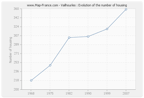 Vailhourles : Evolution of the number of housing
