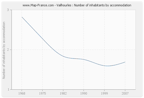 Vailhourles : Number of inhabitants by accommodation