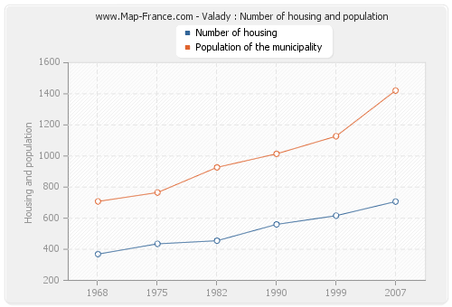 Valady : Number of housing and population