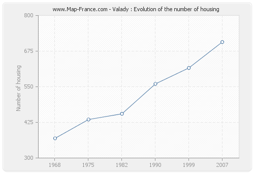 Valady : Evolution of the number of housing