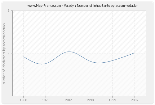 Valady : Number of inhabitants by accommodation
