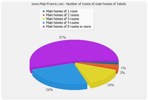 Number of rooms of main homes of Valady