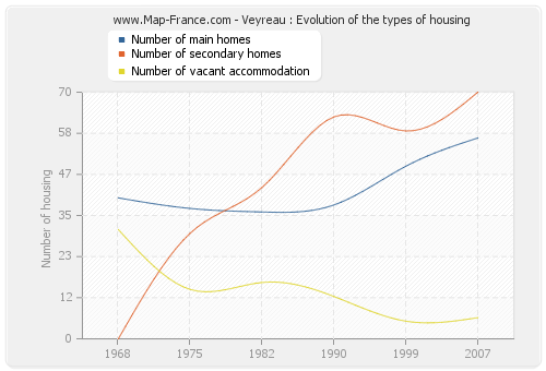 Veyreau : Evolution of the types of housing