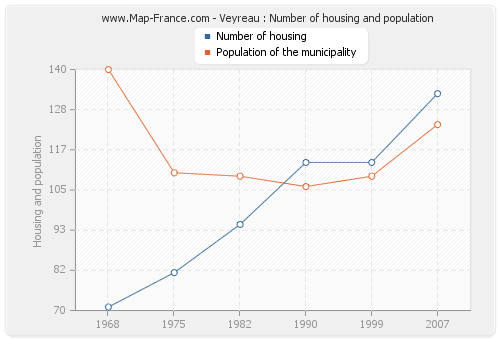 Veyreau : Number of housing and population