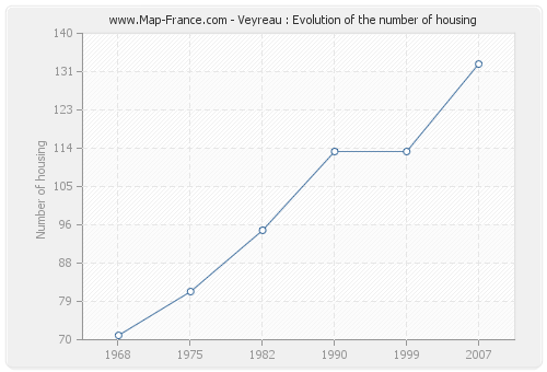 Veyreau : Evolution of the number of housing